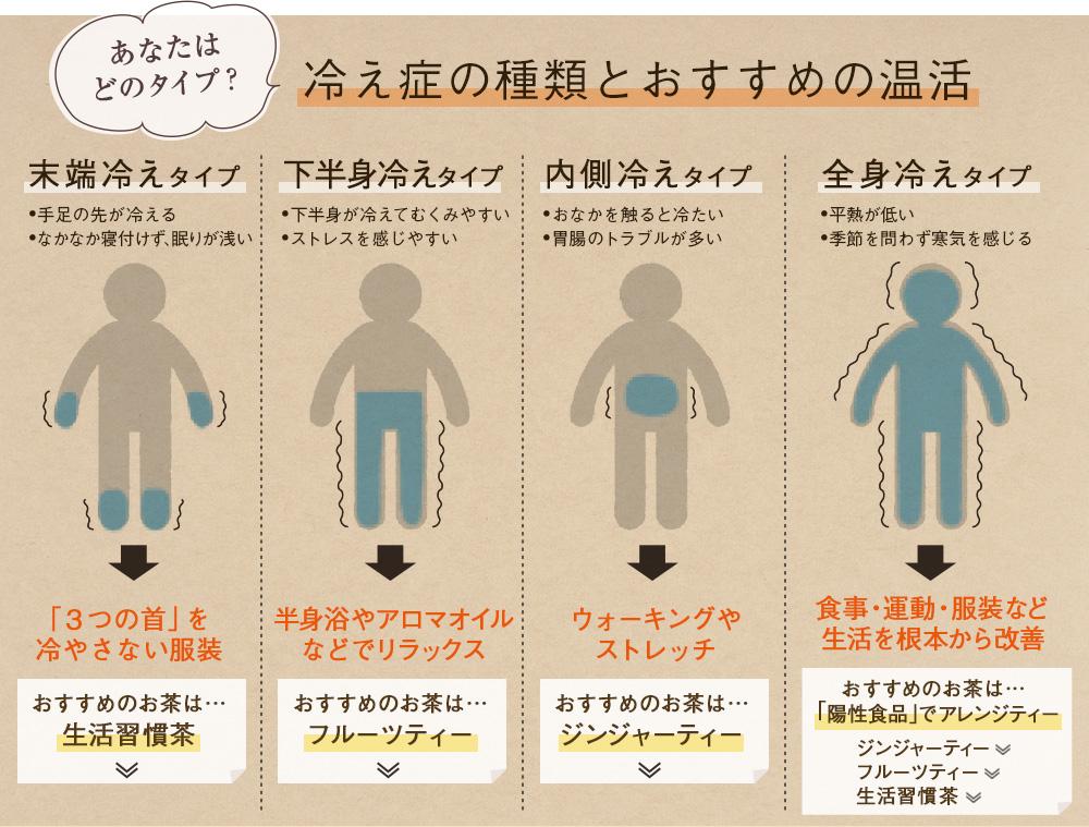 冷え症の種類とおすすめの温活